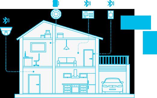 Application scenarios of Bluetooth module