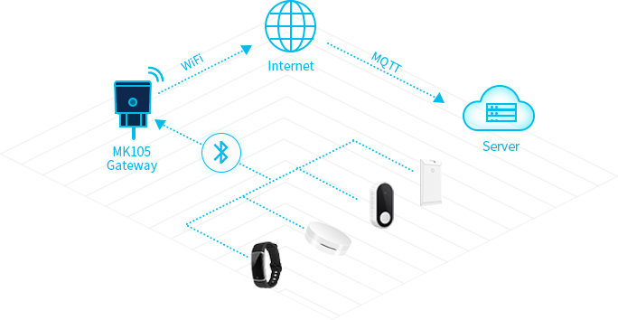 The Working Principle of MK105 Bluetooth Gateway