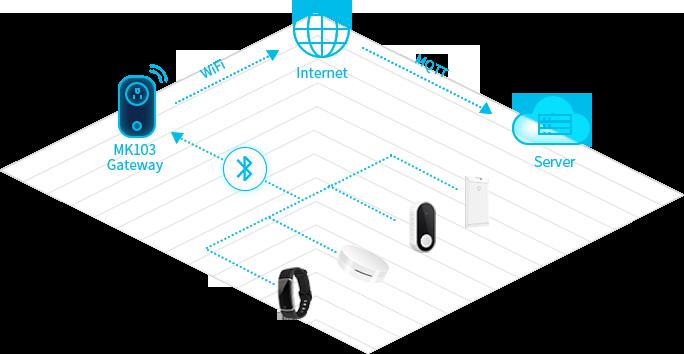 The Working Principle of MK103 Bluetooth Gateway