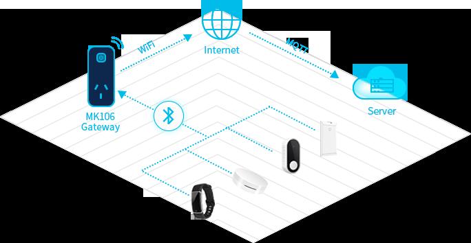 The Working Principle of MK106 Bluetooth Gateway