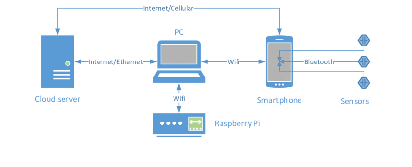 Data transmit from Bluetooth sensors to Cloud server