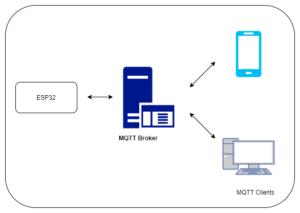 Esp32 connect to MQTT server